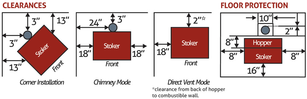 Stoker Stove 1 Clearances